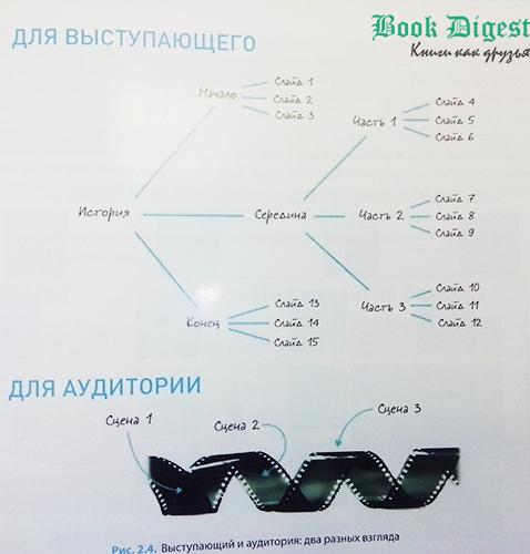 Книга Мастерство презентации: содержание