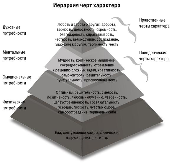 Стратегия счастья - фрагмент книги